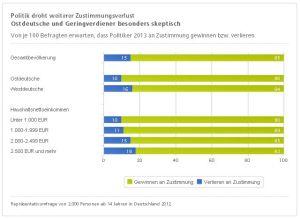Erwartungen der Deutschen an das Jahr 2013 - Tabelle 3