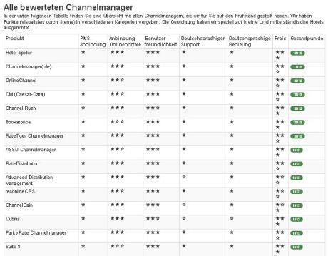 Channel Manager Vergleich von adojo.de