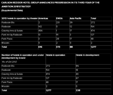 Carlson Rezidor Hotel Group Development  - Chart 1