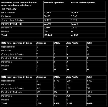 Carlson Rezidor Hotel Group Development  - Chart 2