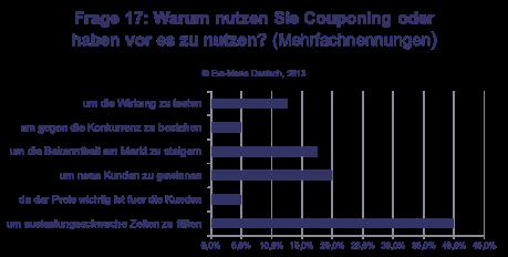 Gründe für die Nutzung von Couponing