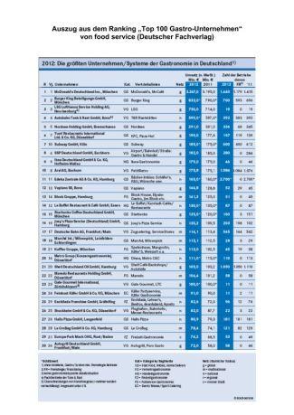 Top 100 Gastro-Unternehmen 2012
