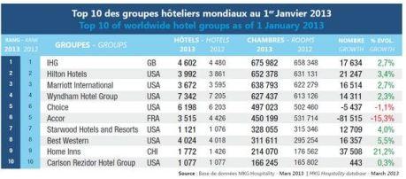 Hotelketten Top 10 - 2013