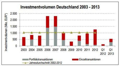 Hotelinvestmentvolumen Deutschland 2003-2013
