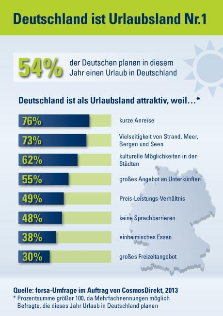 54 Prozent der Deutschen wollen 2013 einen Urlaub in Deutschland verbringen