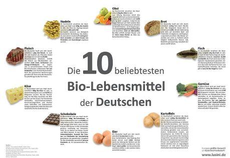 Die 10 beliebtesten Bio-Nahrungsmittel der Deutschen
