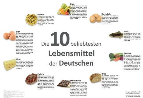 Die 10 beliebtesten Nahrungsmittel
