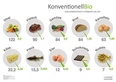 Die 10  beliebtesten Nahrungsmittel der Deutschen