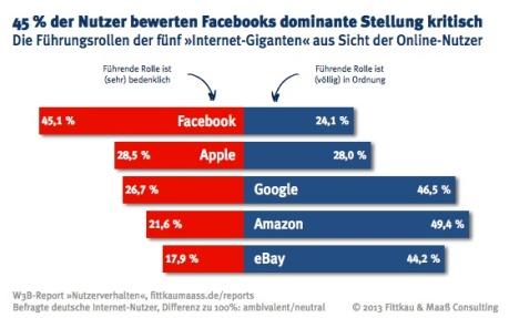 Facebooks Macht wird von 45 % der Internet-Nutzer kritisch bewertet