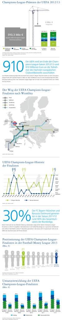 Historisches Gipfeltreffen in Wembley - Bayern München und Borussia Dortmund stärken ihre wirtschaftliche Position im europäischen Wettbewerb