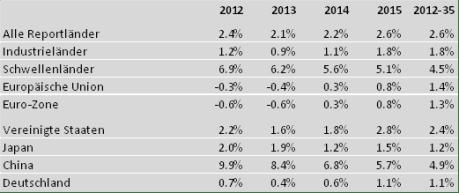 Prognos Welt Report: Veränderung des realen Bruttoinlandprodukts 2012 bis 2035, in Prozent p.a.