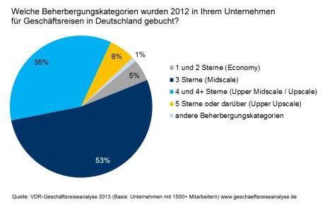VDR Geschäftsreiseanalyse 2013