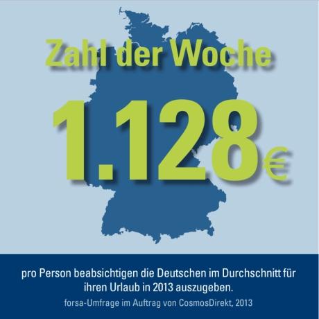 1.128 Euro pro Person beabsichtigen die Deutschen im Durchschnitt für ihren Urlaub in 2013 auszugeben