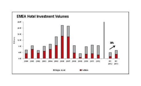 EMEA hotel transaction volumes rise by 38% in the first 6 months of 2013