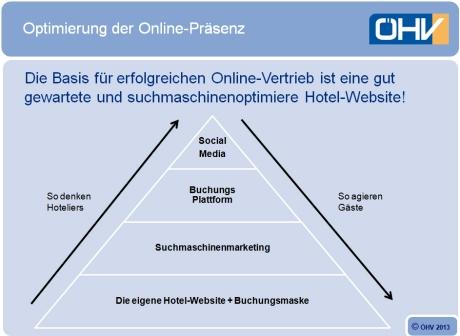Optimierung der Online-Präsenz im Hotel
