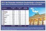 Touristenstädte - Bundesländer