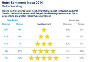 Hotel Sentiment Index 2014 - Chancen und Risiken der Hotellerie