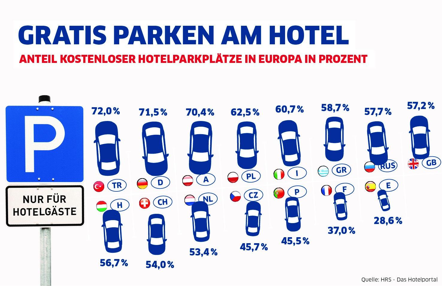kostenloses parken bei 3 von 4 hotels in deutschland m glich international muss bei 43 prozent. Black Bedroom Furniture Sets. Home Design Ideas