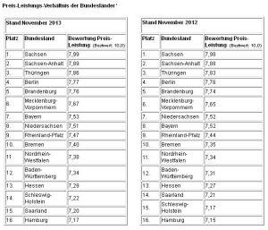 Preis-Leistungs-Verhältnis der Bundesländer