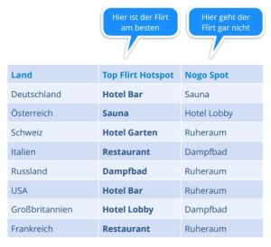 Beliebte Flirt-Locations in Wellnesshotels