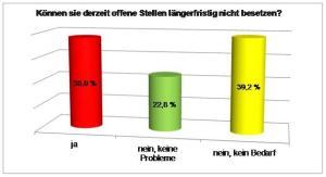 Jedes dritte Hotel und Restaurant findet keine Mitarbeiter - Umfrage der IHK in Niedersachsen