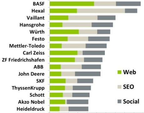 Online-Aktivität führender B2B-Unternehmen differenziert nach Web, Suchmaschinen (SEO) und sozialen Netzwerken (Social)