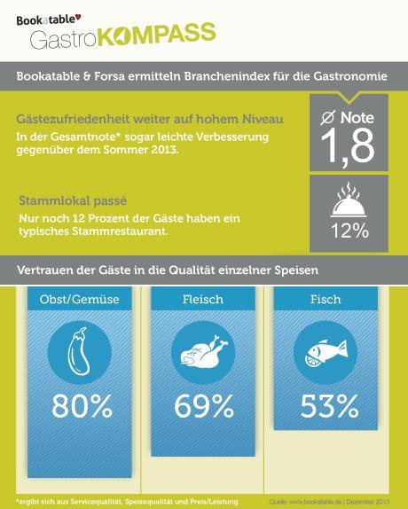 Gastrokompass: Das Ende des Stammlokals - Zufriedenheit mit deutscher Gastronomie nach wie vor hoch - Vertrauen in Fischgerichte schwindet durch Lebensmittelskandale