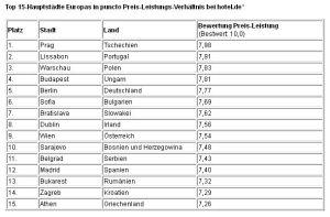 Top 15-Hauptstädte Europas in puncto Preis-Leistungs-Verhältnis bei hotel.de