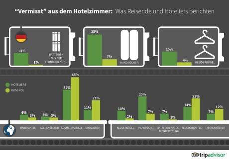 """Zwei von drei deutschen Reisenden nehmen bei Abreise Gegenstände aus dem Hotelzimmer mit - Umfrage von tripadvisor.com: """"Ein Hotel-Bademantel – was für ein hübsches Souvenir!"""""""