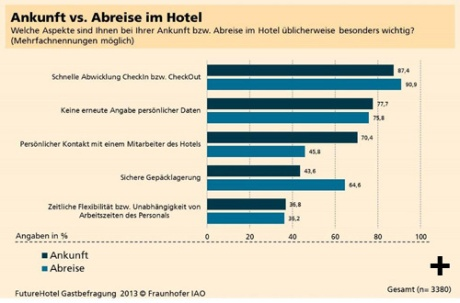 Hotel der Zukunft: Gäste wollen schnell einchecken - Auswahl des bevorzugten Hotelzimmers gefragt
