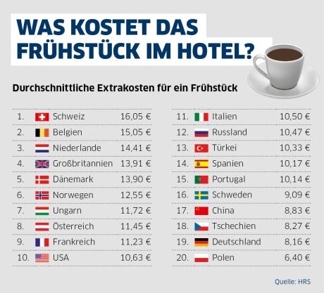 HRS analysiert Hotelfrühstück: Frühstück wird zunehmend als Zusatzleistung angeboten - Im internationalen Durchschnitt kostet Frühstück 10 Euro extra - Frühstücken in deutschen Hotels vergleichsweise günstig