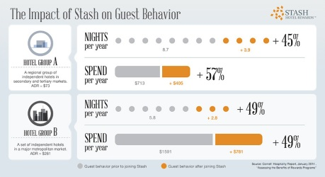 New Cornell Study Finds Stash Hotel Rewards Increases Guest Spend by Nearly 50%