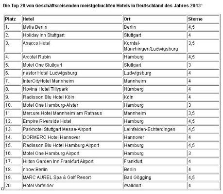Top 20 von Geschäftsreisenden meistgebuchten Hotels in Deutschland des Jahres 2013