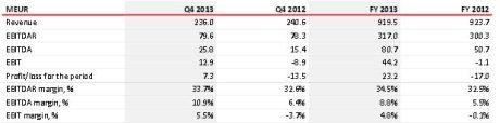 Rezidor Financial Report 2013