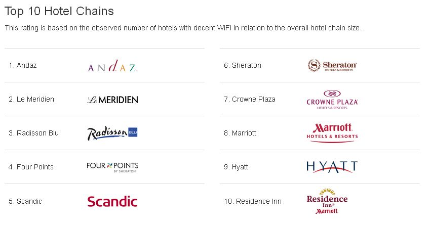 Wifi - Top 10 Hotel Chains