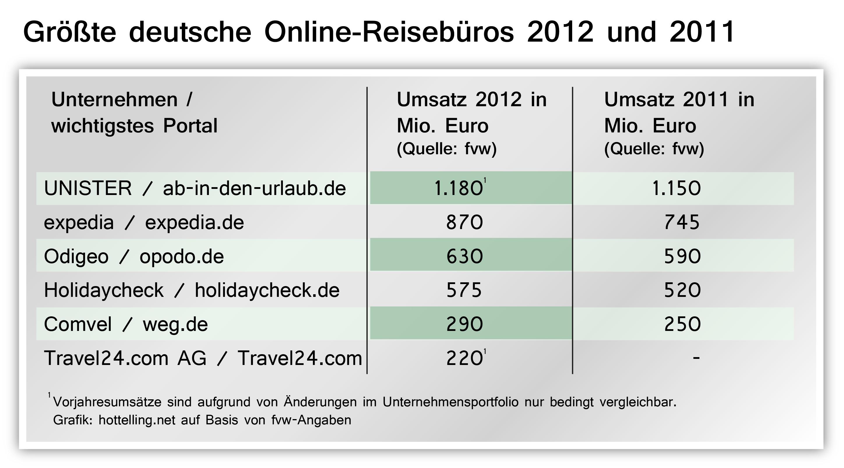 Größtes Reiseportal: ab-in-den-urlaub.de führt vor Expedia, Opodo und anderen