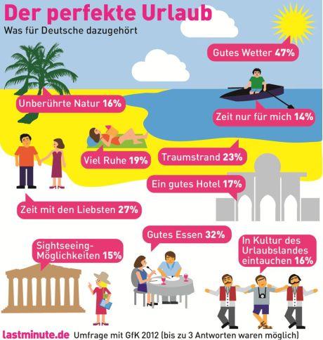 Gutes Wetter, gutes Essen, Zeit mit den Liebsten plus Traumstrand - das gehöšrt füŸr Deutsche zum perfekten Urlaub