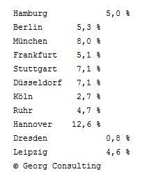 Marktanteil von Übernachtungen in Serviced-Apartments an den gesamten Übernachtungen 2012 - Hochrechnung von Georg Consulting