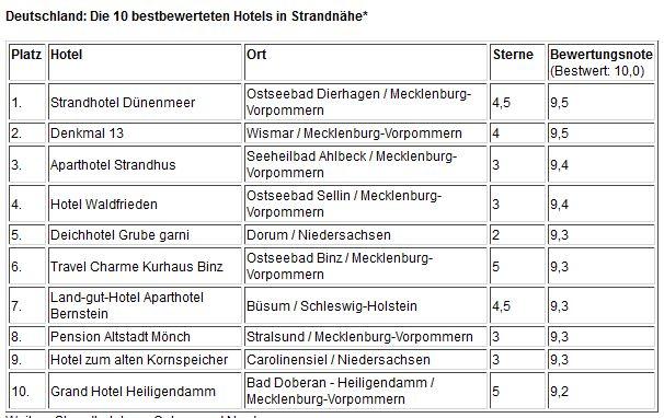 Beste Spielothek in Ostseebad Dierhagen finden