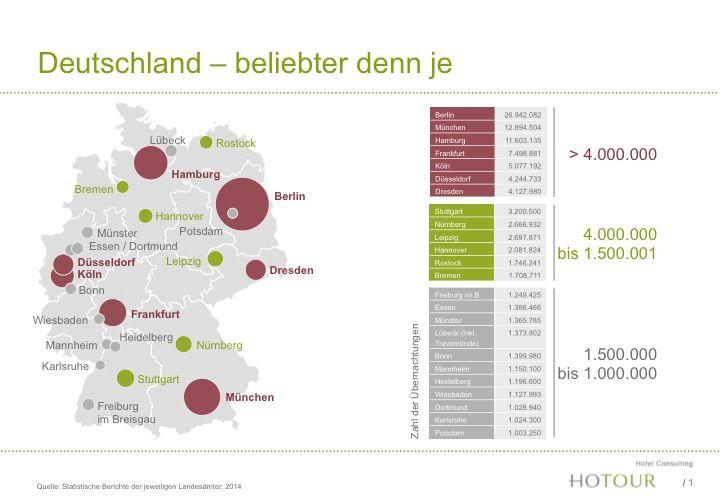 Hotelstandorte: Rostock verdrŠngt Hannover von der Spitze / Langzeitanalyse von SekundŠrstandorten