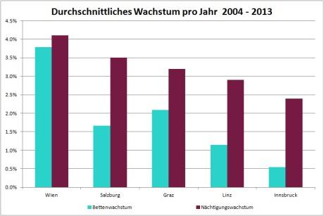 Hotelmarkt Österreich - Durchschnittliches Wachstum pro Jahr 2004-2013