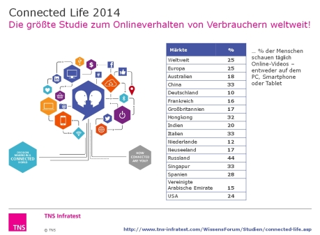 Connected Life 2014 - Chart 1