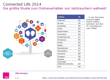 Connected Life 2014 - Chart 2