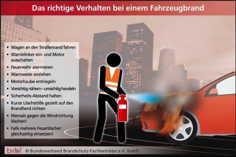 Feuerlöscher gehören an Bord eines jeden Autos