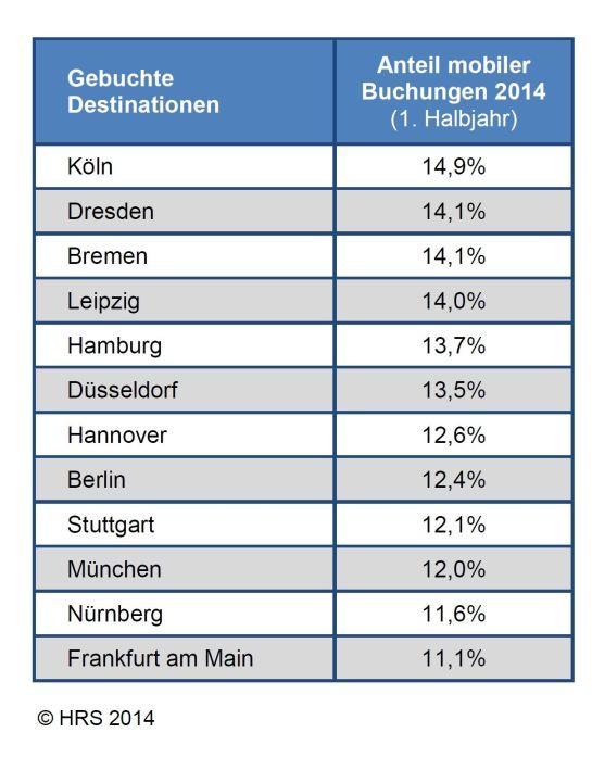HRS Studie mobile Hotelbuchungen - Juli 2014