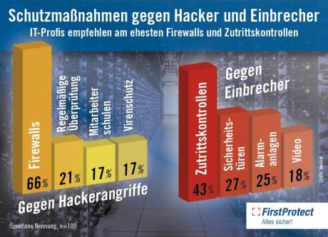 Schutz vor Hackern und Einbrechern