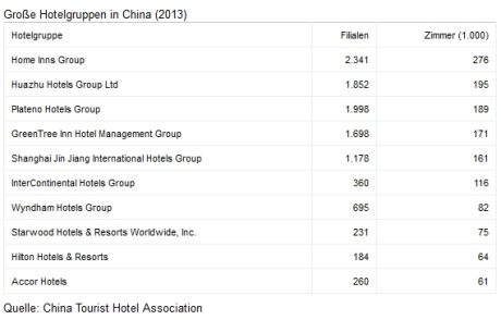Hotelgruppen in China 2013