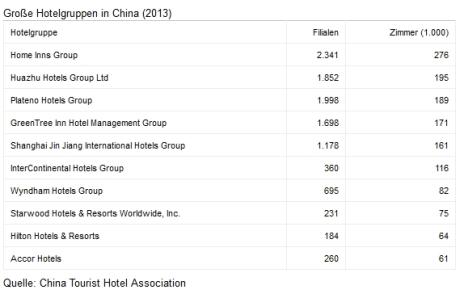 Hotelgruppen in China 2013