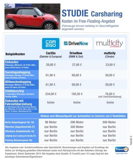 Carsharing in Deutschland - Tabelle 2