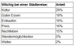 Städtereisen - Umfrage Zoover 2014 - 1